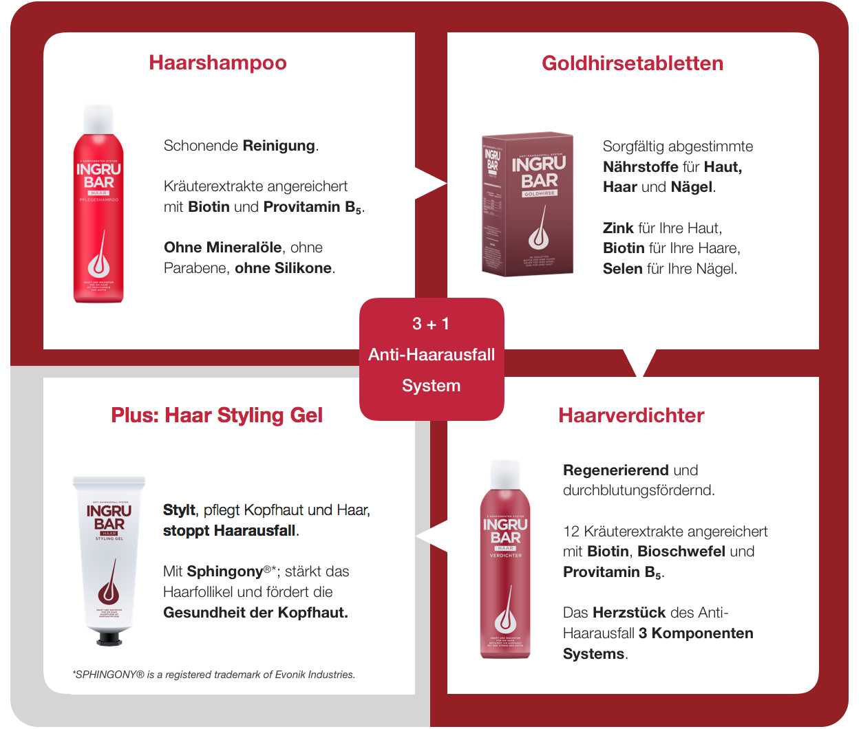 Infographic_CureCombination
